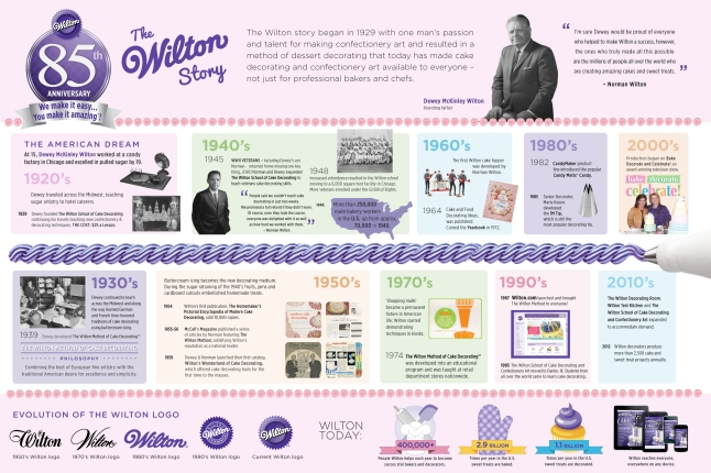 Wilton-Infographic-original