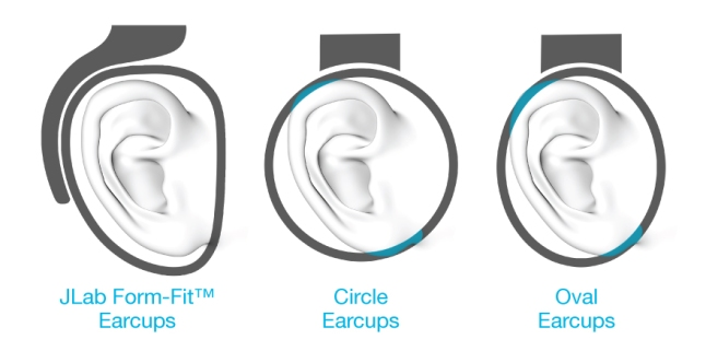 Form-Fit™ Earcups ergonomically shaped to the natural outline of the ear that twist and swivel to the whims of DJs, gamers and audiophiles.
