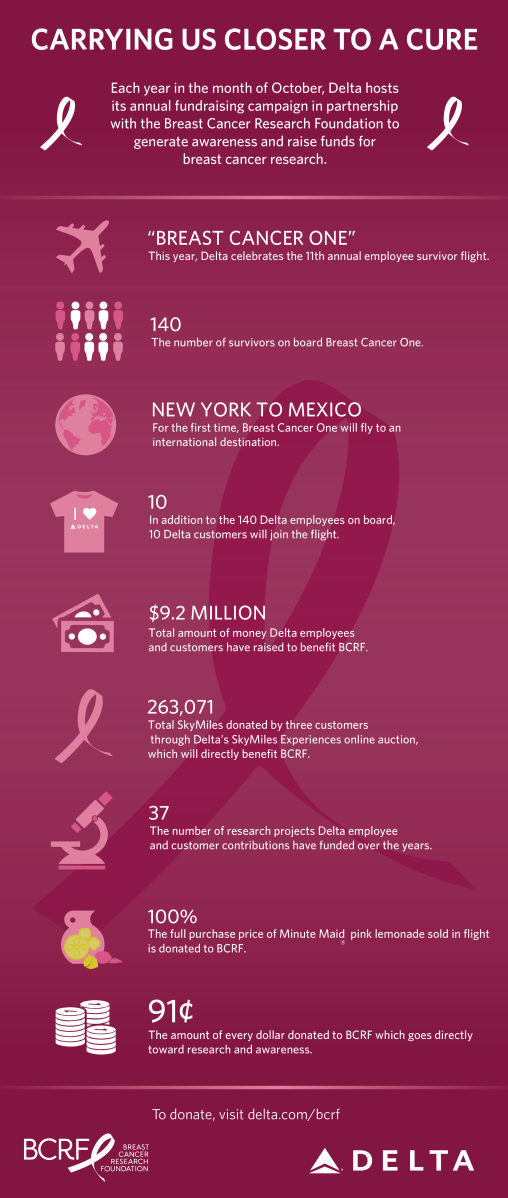 BCRF Infographic_10 1 15_1
