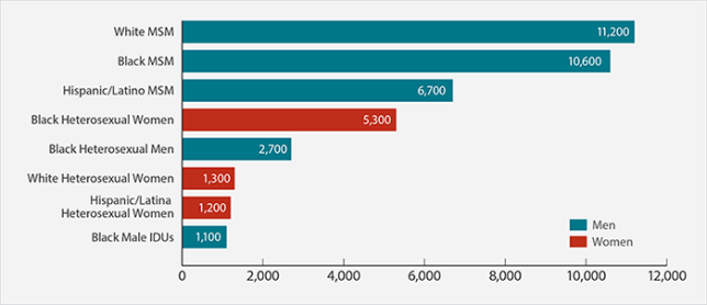 hiv-infections-graph-700x302