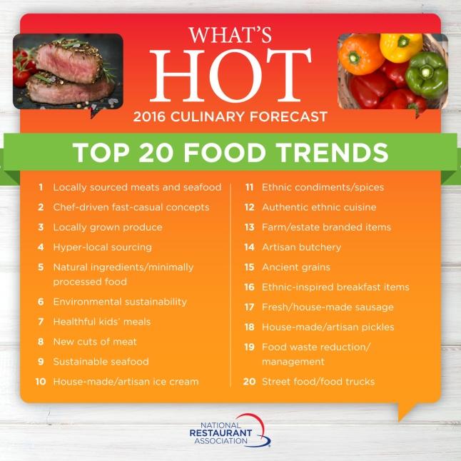top-20-food-trends-2-HR