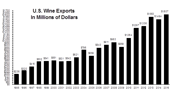 US_Wine_Exports_in_Dollars