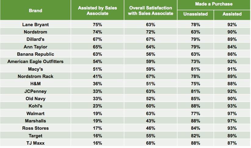 graph-4-sales-associate-effectiveness-by-retailer