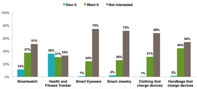 graph-6-interested-and-own-wearables
