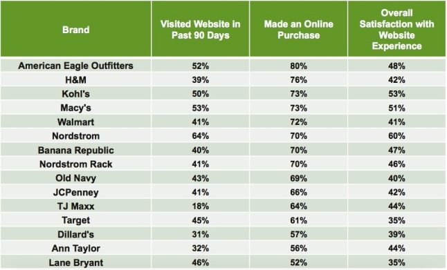 graph-7-e-commerce-by-retailer