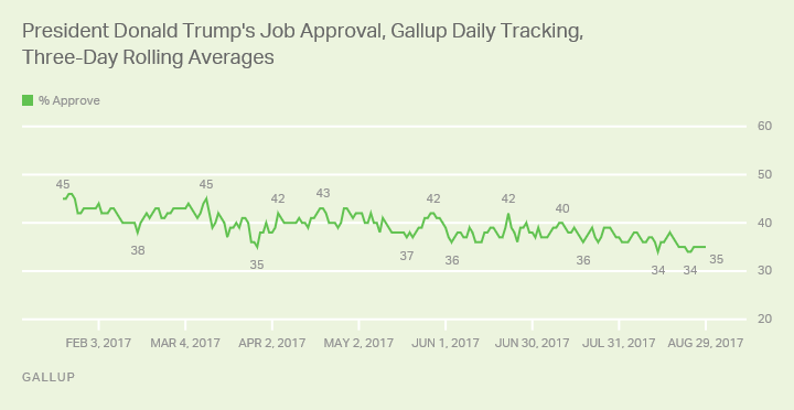 Trump's Job Approval Stabilizing at Lower Level 1